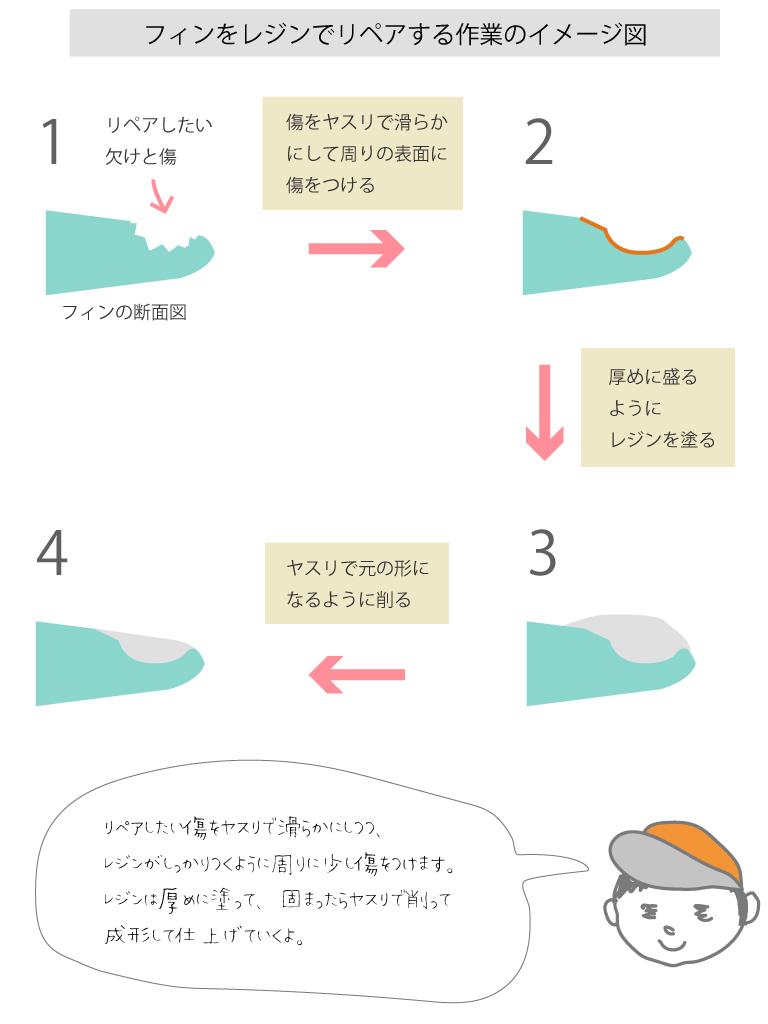 フィンをレジンを使ってリペアする作業のイメージ図
